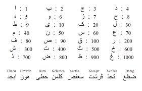 Ebced hesabı sayı değerleri ve Kullanımı
